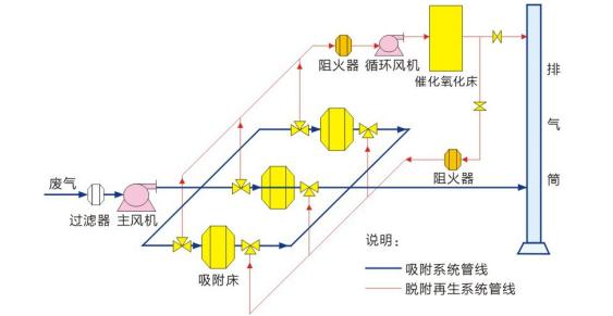 活性炭吸附浓缩+CO催化燃烧工作流程图.png