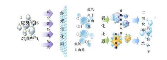UV光解催化技术原理图.png