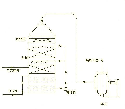 水喷淋净化设备工作流程图.png