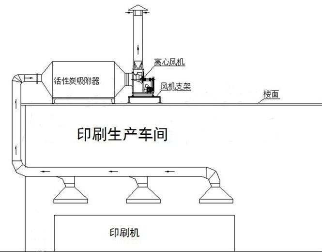 活性炭吸附净化设备工作流程图.png