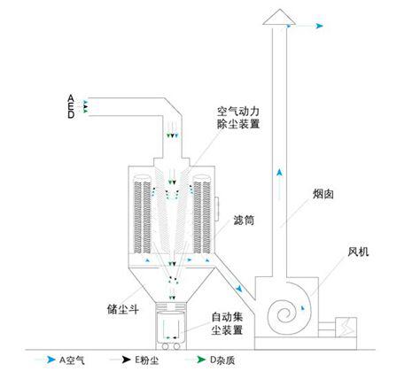 滤筒除尘设备工作流程图.png