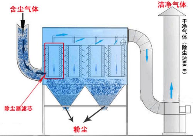 布袋除尘器工作流程图.png